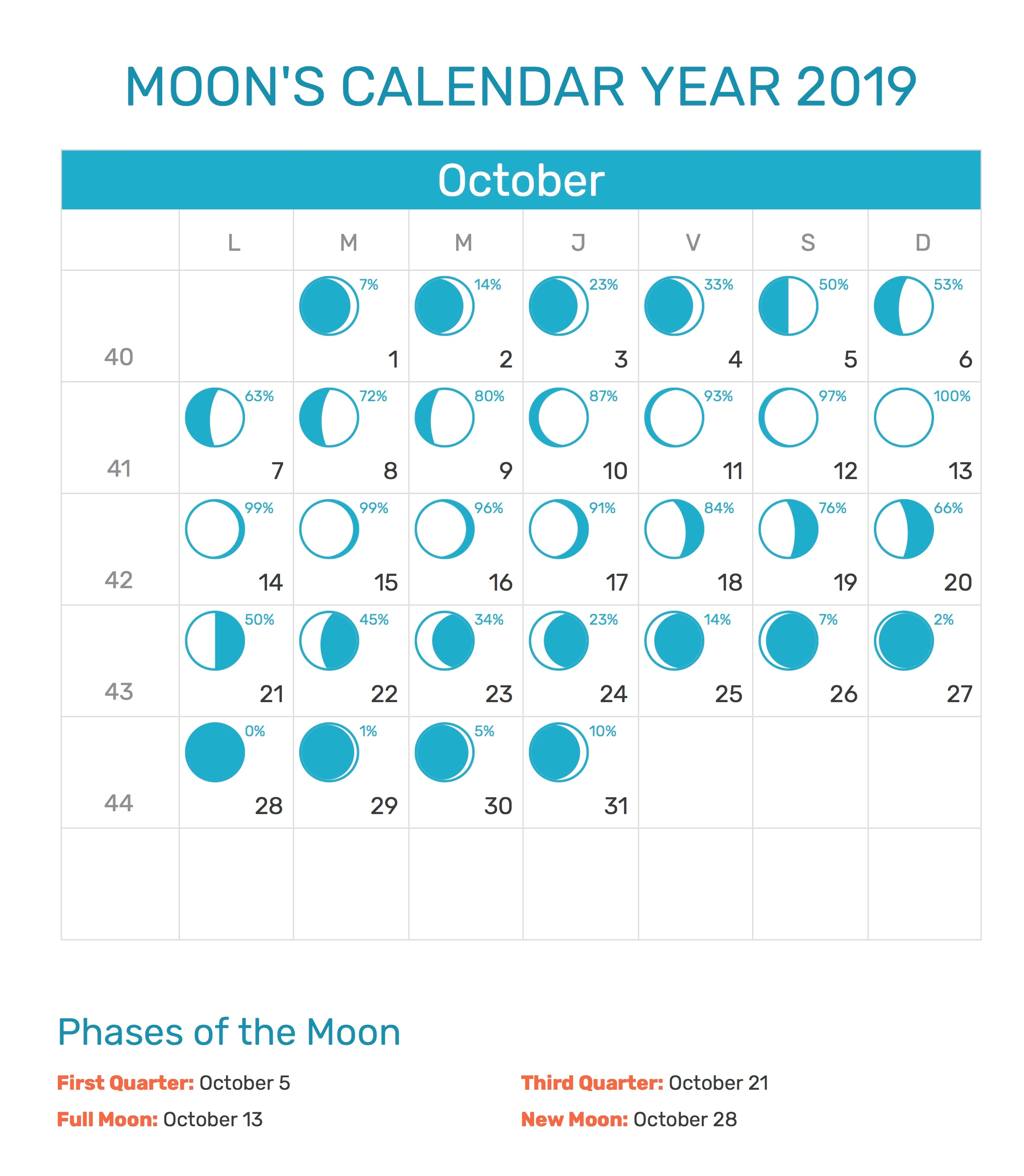 Moon Calendar October 2019 Printable