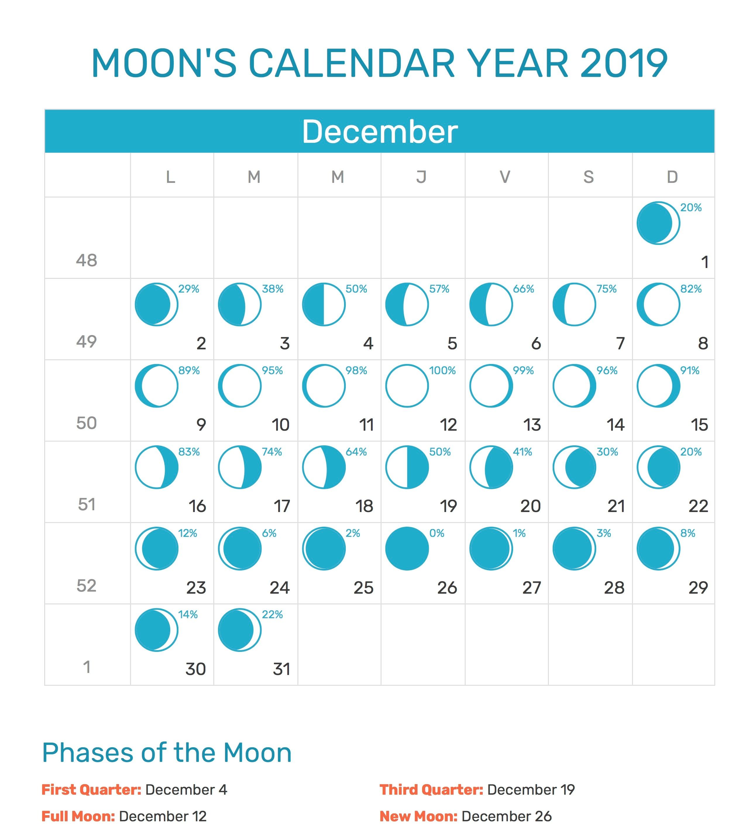 Moon Calendar December 2019